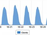 Aktuell wird eine Spitzenlast von 3.300 gleichzeitigen Nutzern gemessen.