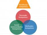 Das Kompetenzmodell des ZfS: Die im Studium erlangte Fachkompetenz, zusammen mit Personaler Kompetenz, sozial-kommunikativer Kompetenz und Methodenkompetenz führt zur Handlungskompetenz